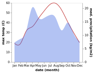 temperature and rainfall during the year in Kunduz