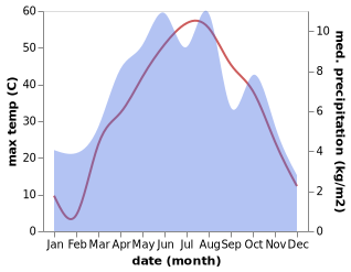 temperature and rainfall during the year in Gardez