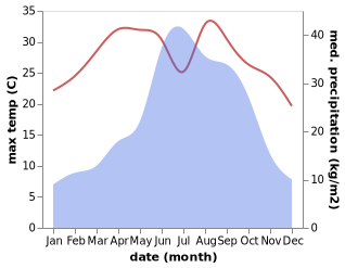 temperature and rainfall during the year in Tengyue